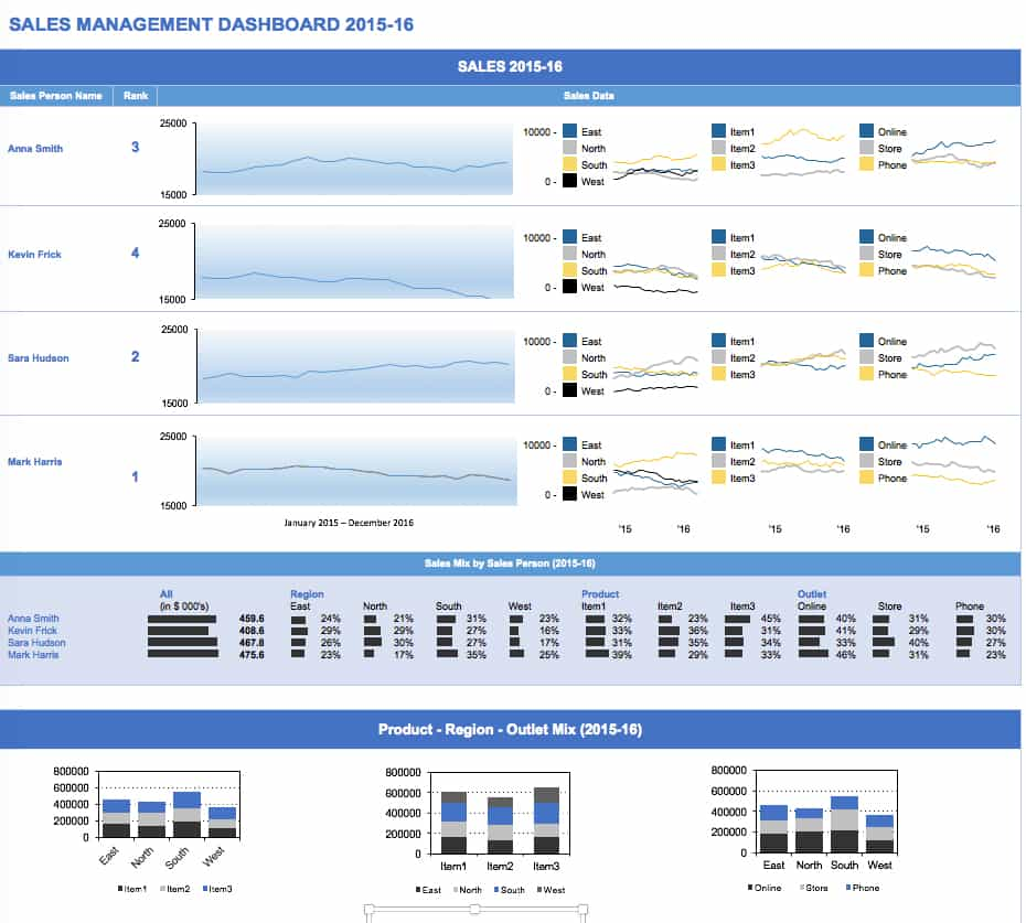 Performance Dashboard Excel Template And Sales Analysis Dashboard Excel