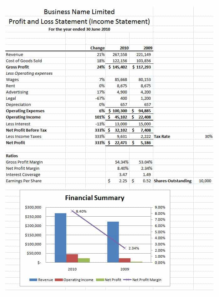 Free Accounting Spreadsheet Templates For Small Business And Profit And Loss Template Excel 2007