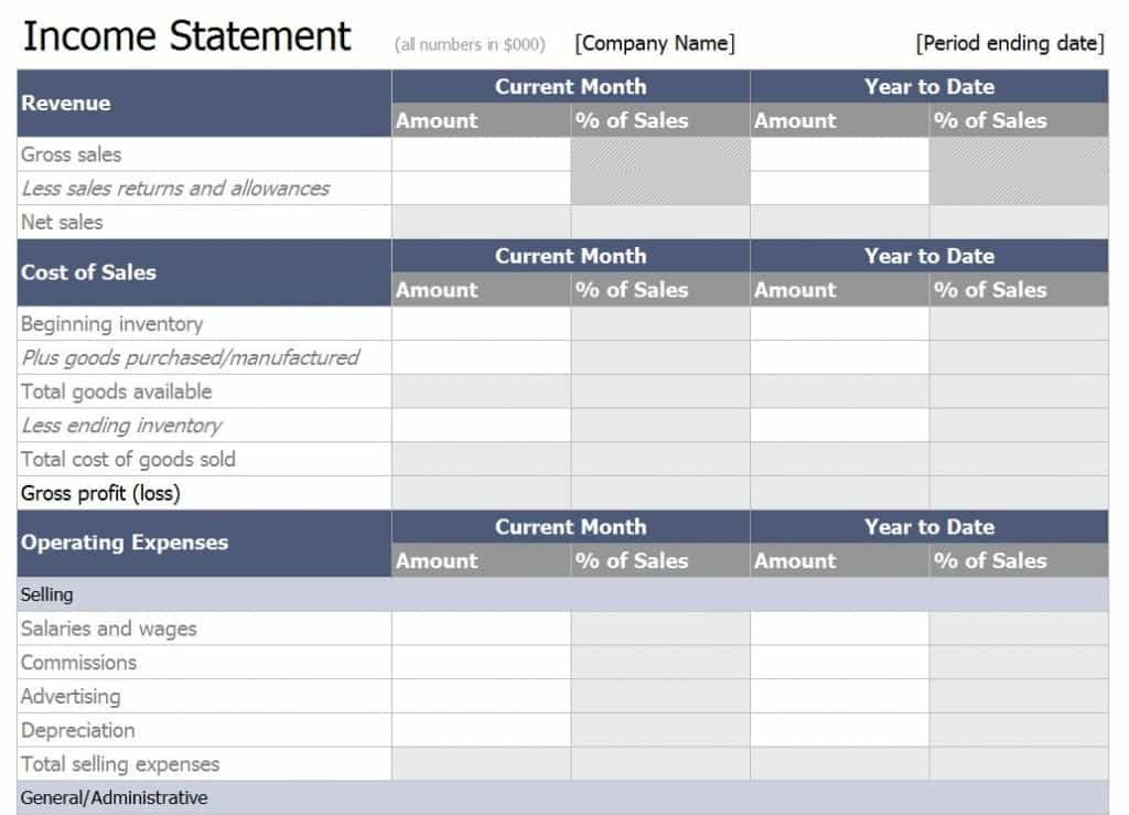 Profit And Loss Statement Template For Self Employed And Preparing A Profit And Loss Statement