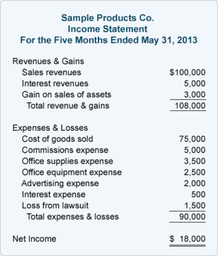 Financial Statement Examples For Business And Business Financial Plan Template Excel