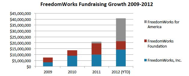 FreedomWorks fundraising