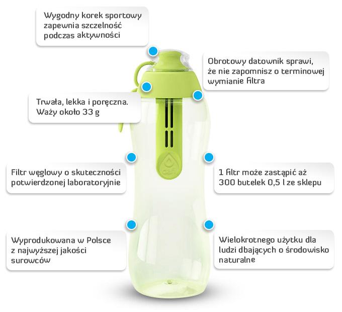 butelka_dafi_infografika