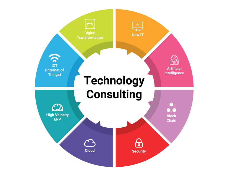 Latest Technology Information Security