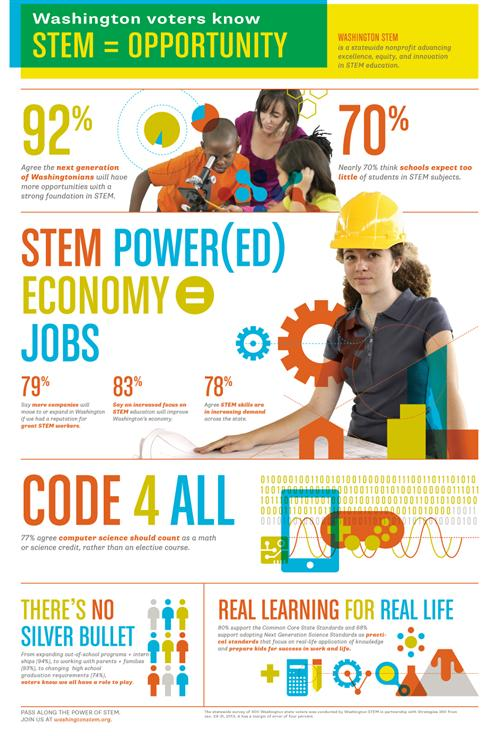 STEM Initiatives Why STEM Education For Pasco Students