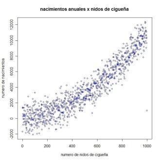 gráfico de correlación entre nacimientos y cigueñas
