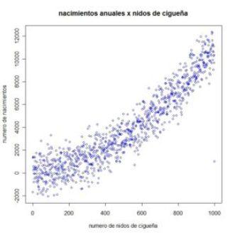 gràfic de correlació entre naixements i cigonyes
