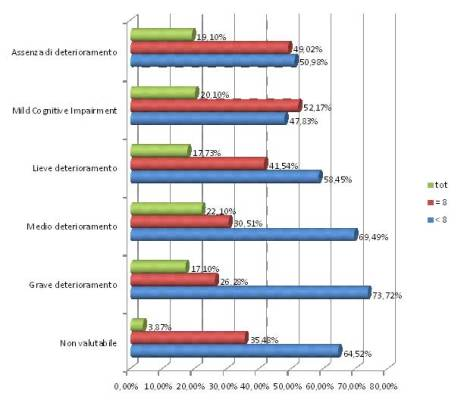 Analisi statistico descrittiva dei pazienti valutati per Esame Neurocognitivo dall'Azienda Sanitaria Locale D.S.M. Servizio di Psicologia Clinica delll'età adulta ed evolutiva di Taranto