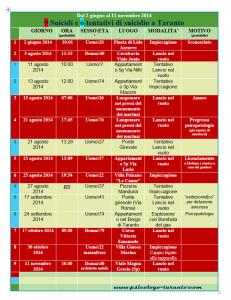 tabella-suicidi-taranto-giugno-novembre zinzi psicologo-taranto-2014