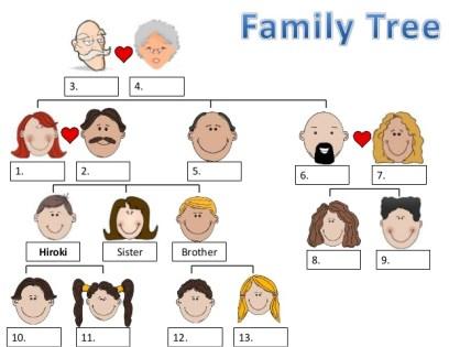 Genogram u porodičnoj psihoterapiji