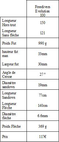 tableau Freedivers Evolution 100