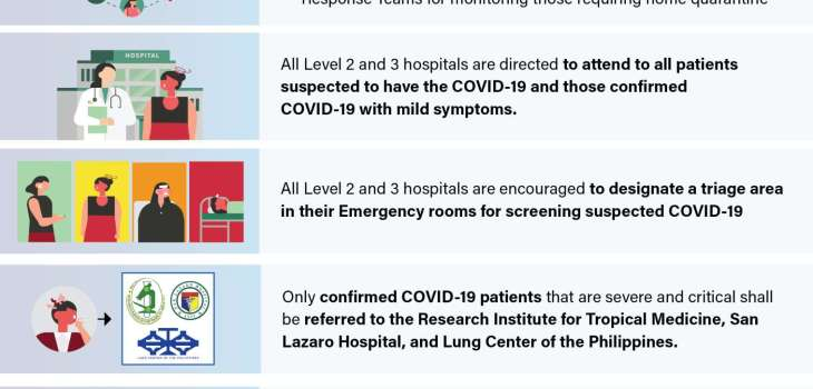 Management and referral of COVID-19 cases