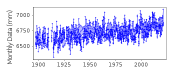 Plot of monthly mean sea level data at FREMANTLE.