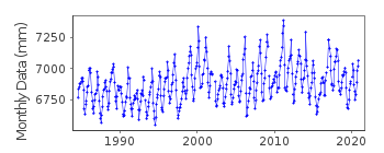 Plot of monthly mean sea level data at WYNDHAM.