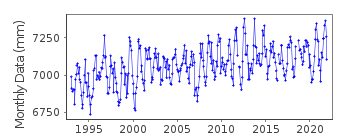 Plot of monthly mean sea level data at COCOS ISLAND (HOME IS.).