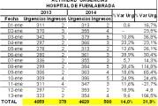"""Los socialistas aseguran que los datos remitidos por Lasquetty sobre las urgencias del Hospital de Fuenlabrada """"no son ciertos"""" y denuncian recortes en el personal"""