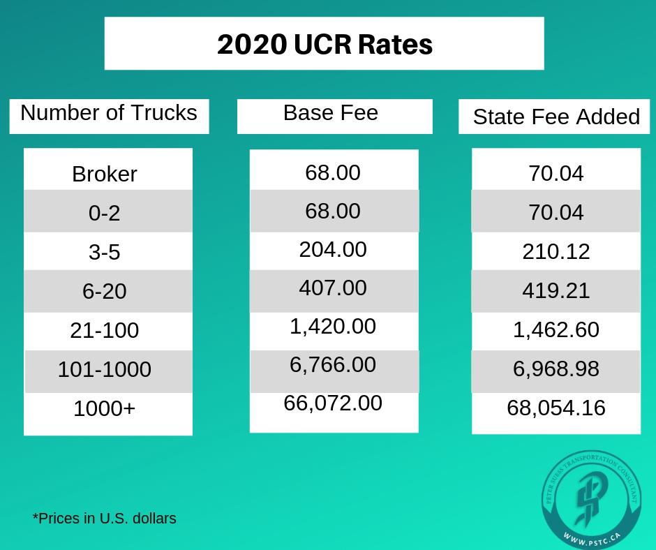 2020 UCR Rates