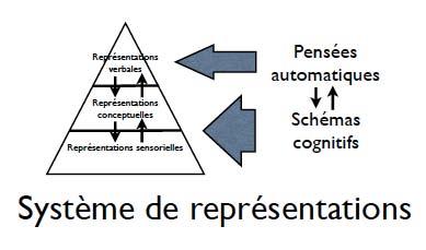 Système de représentations