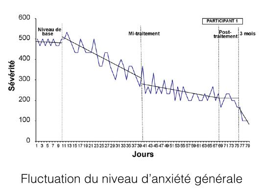 Fluctuation du niveau d'anxiété générale .002