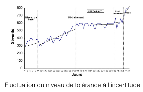 Fluctuation du niveau de tolérance à l'incertitude .003