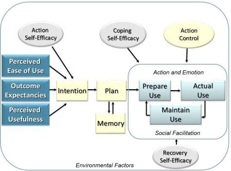 Health Technology Adoption & Maintenance