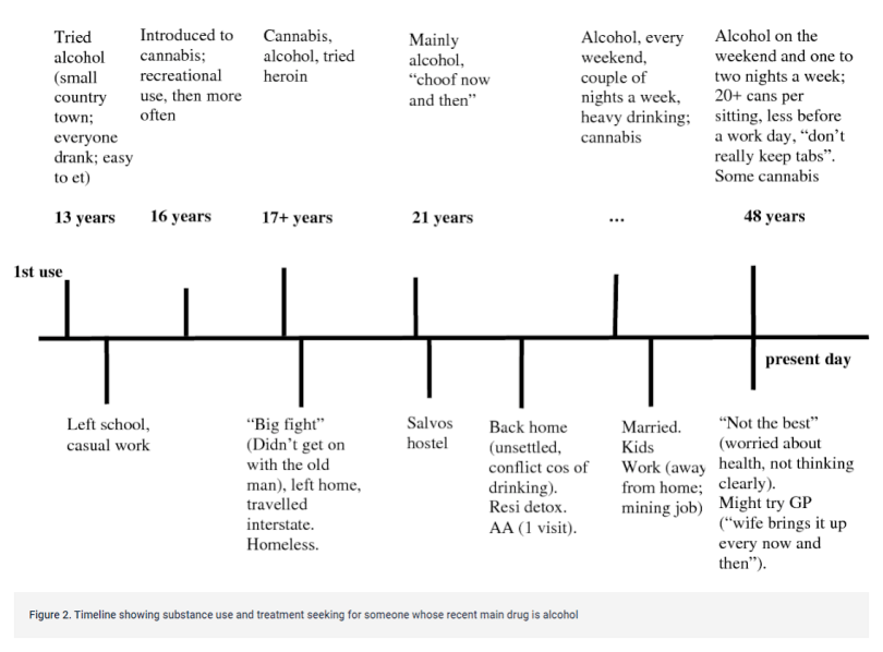 Timeline showing substance use and treatment seeking for someone whose recent main drug is alcohol