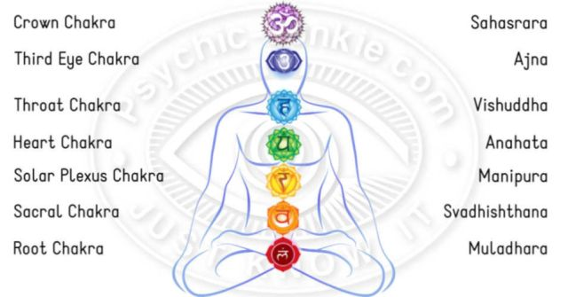 What Are The 7 Chakras In The Human Body Good For?