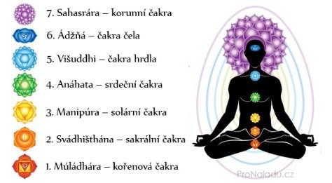 hinduistické čakry