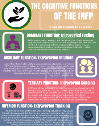 INFP Infographic