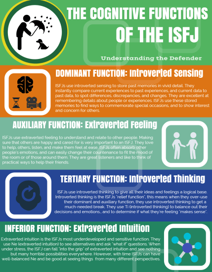 ISFJ Infographic