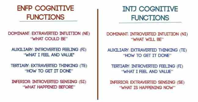 ENFP INTJ Cognitive Functions