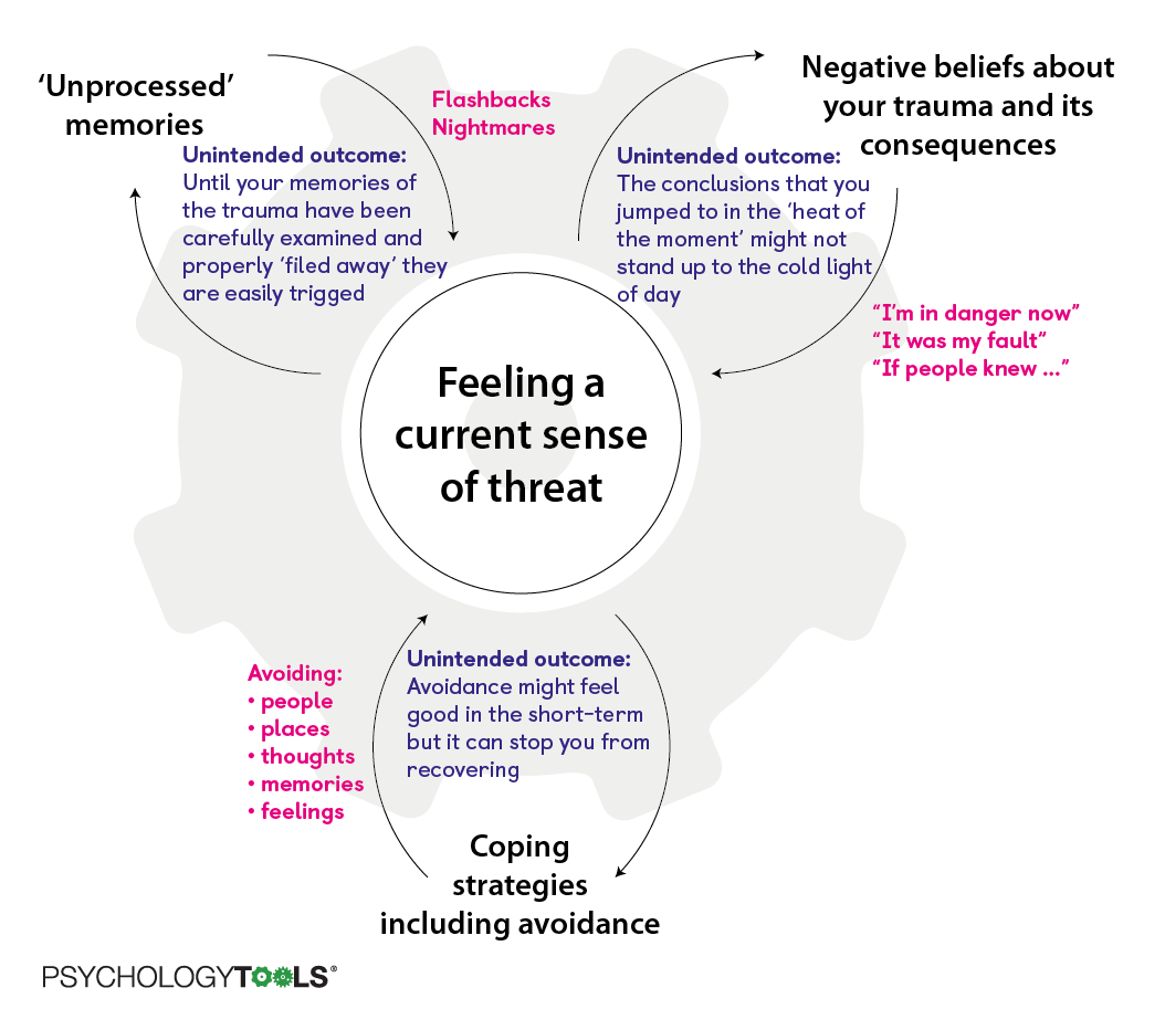 Post Traumatic Stress Disorder Ptsd Self Help