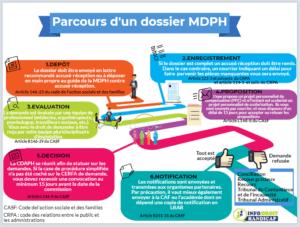Parcours d'un dossier MDPH