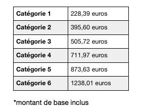 tableau catégories MDPH allocation