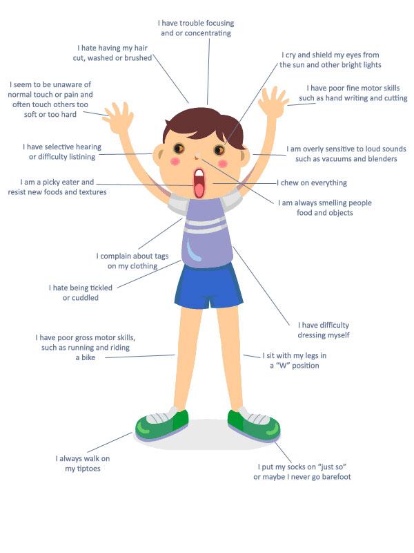 Infographie troubles sensorielles TSA