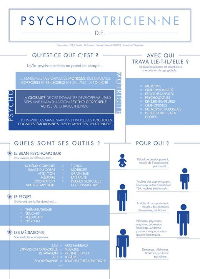 métier  infographie psychomotricité