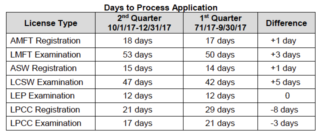 BBS application processing times