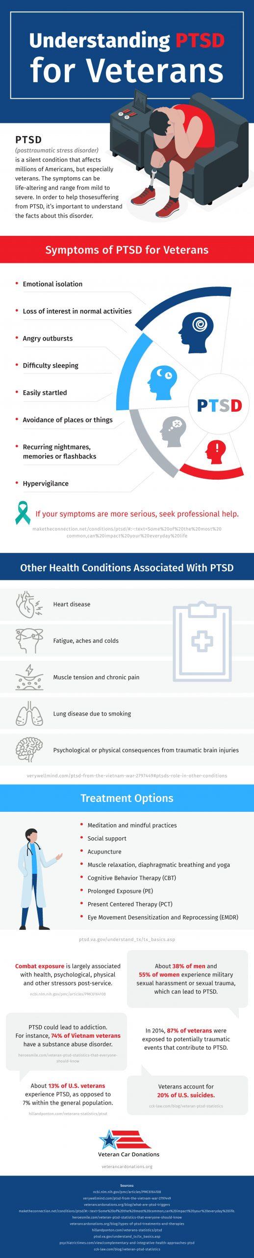 veterans ptsd infographic