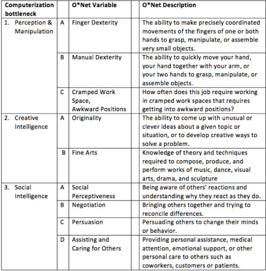 Protect your job from technology: Frey and Osborne's table depicting bottlenecks to automation
