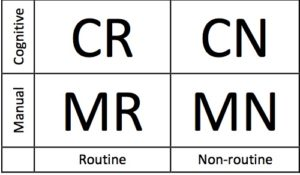 Protect your job from technology: Levy and Murnane's matrix showing routine vs. non-routine and manual vs. cognitive quadrants