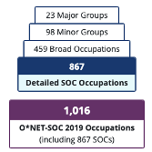 The SOC is the definitive source of all jobs in the US. It's structure is hierarchial with jobs rolling up to job families. Titles are linked to ONET for much more information regarding job and worker characteristis