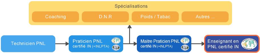 Formation Enseignant en PNL | Cursus Enseignant en PNL (certifié IN)