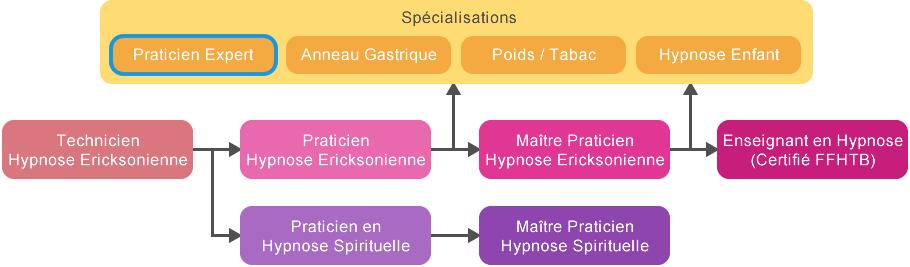 Schéma cursus hypnose_expert