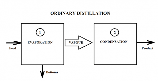 ordinarydistillation