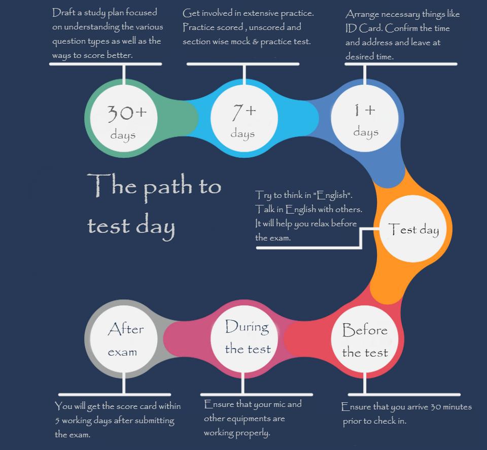 30 days timeline for PTE academic preparation- I