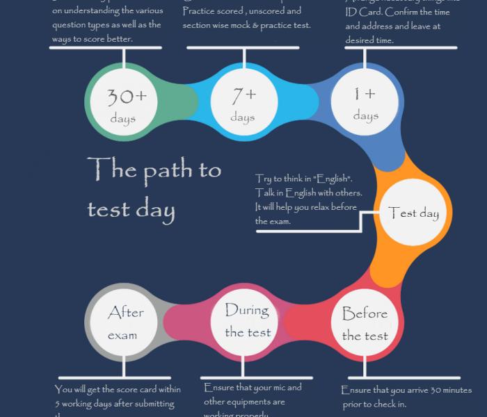 Knowledge zone/pte exam online practice