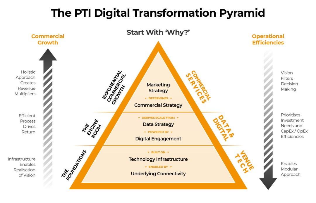 The PTI Digital Transformation Pyramid