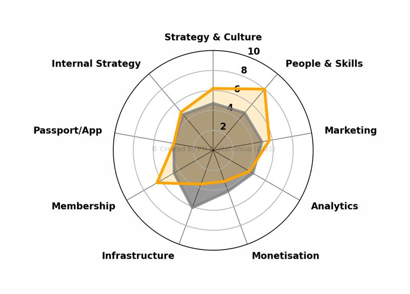 Digital Maturity Modelling Tool