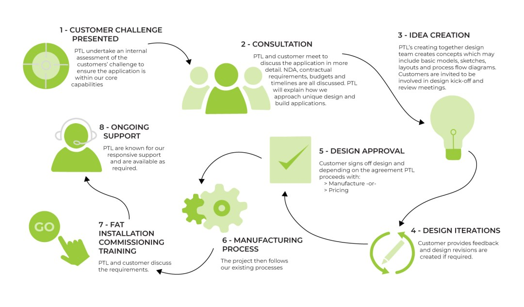 Creating together infographic