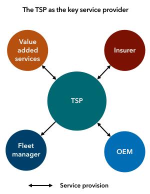 Fleet TSPs