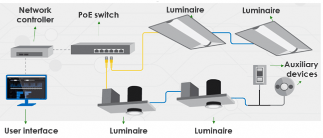 top 8 reasons to use poe led lights in